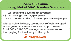 Mekel products - Annual Savings